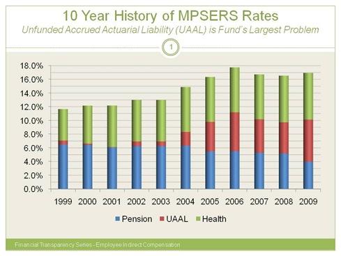 MPSERS_10 Yr Trend
